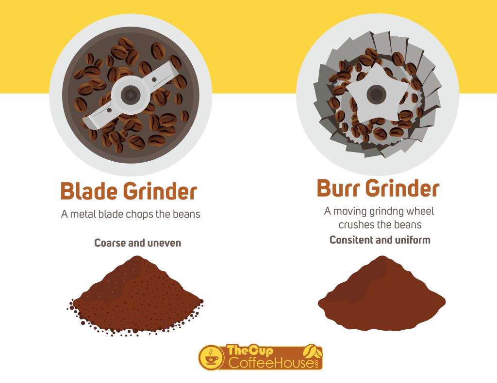 Coffee Grinder Burr or Blade